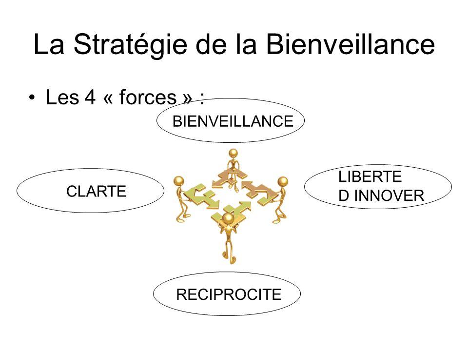 La Stratégie de la Bienveillance Les 4 « forces » : BIENVEILLANCECLARTERECIPROCITE LIBERTE D INNOVER