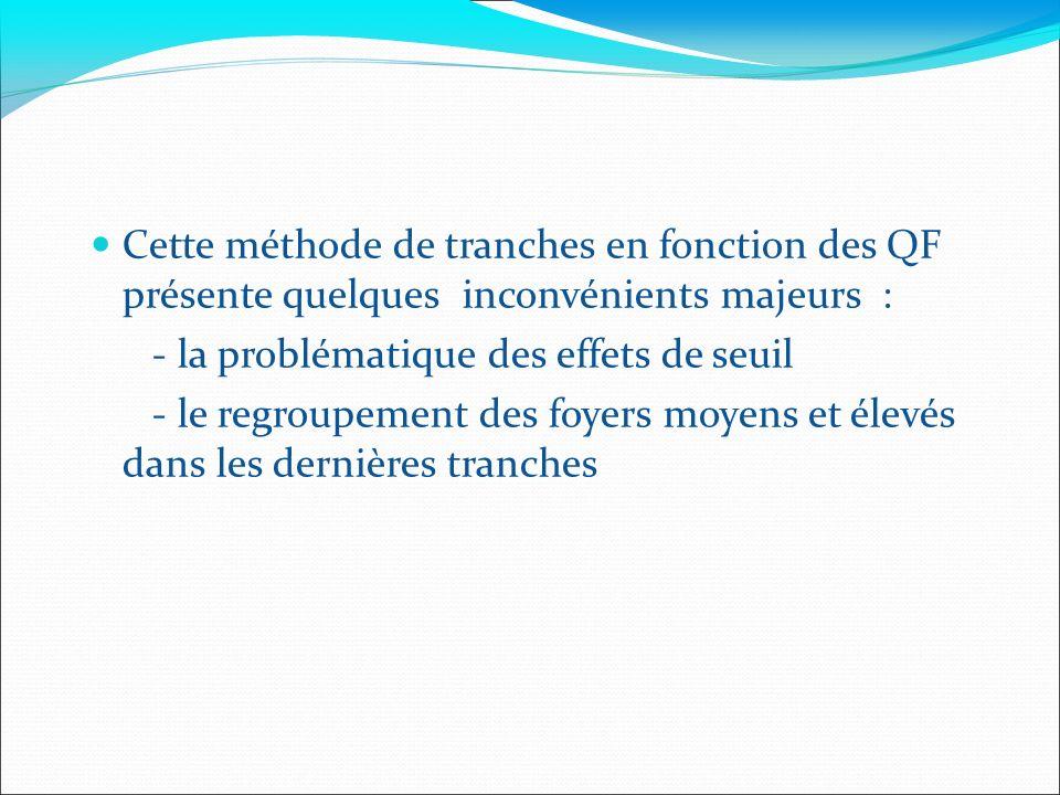 Cette méthode de tranches en fonction des QF présente quelques inconvénients majeurs : - la problématique des effets de seuil - le regroupement des foyers moyens et élevés dans les dernières tranches