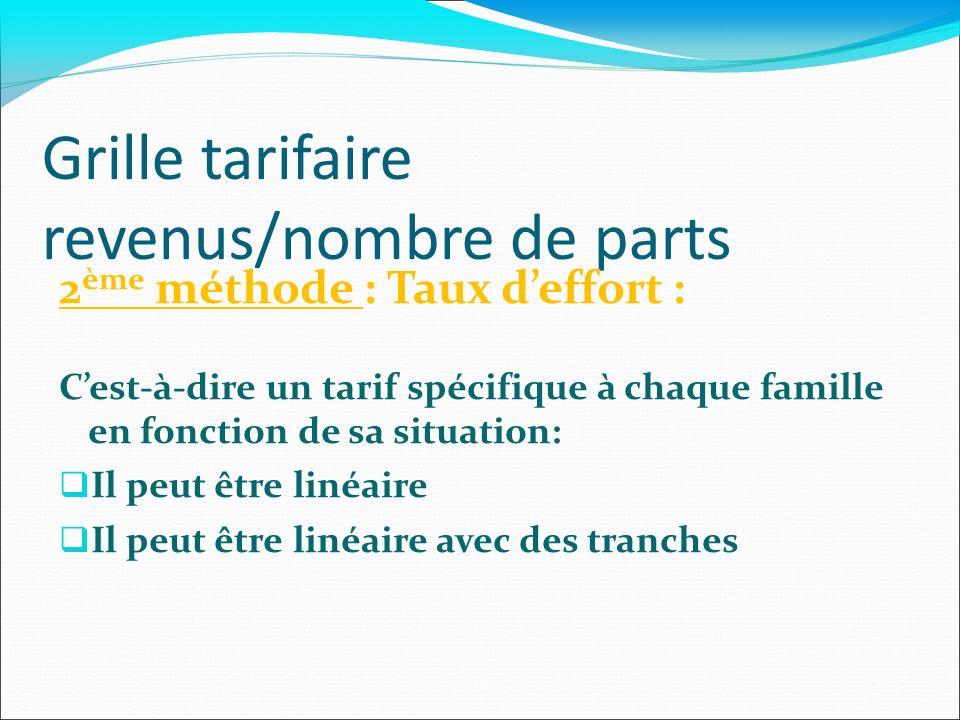 Grille tarifaire revenus/nombre de parts 2 ème méthode : Taux deffort : Cest-à-dire un tarif spécifique à chaque famille en fonction de sa situation: Il peut être linéaire Il peut être linéaire avec des tranches