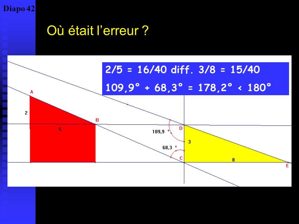 Où était lerreur ? 2/5 = 16/40 diff. 3/8 = 15/40 109,9° + 68,3° = 178,2° < 180° Diapo 42