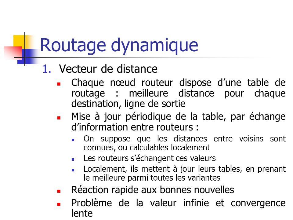 Routage dynamique 1.Vecteur de distance Chaque nœud routeur dispose dune table de routage : meilleure distance pour chaque destination, ligne de sorti