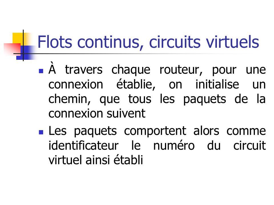 Flots continus, circuits virtuels À travers chaque routeur, pour une connexion établie, on initialise un chemin, que tous les paquets de la connexion