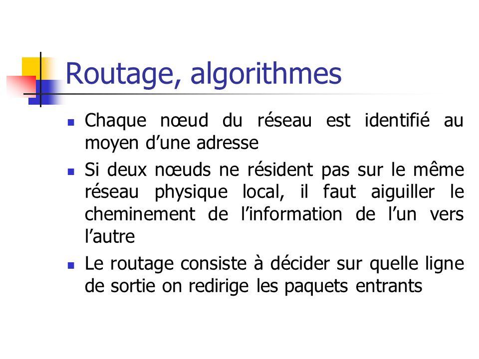 Routage, algorithmes Chaque nœud du réseau est identifié au moyen dune adresse Si deux nœuds ne résident pas sur le même réseau physique local, il fau