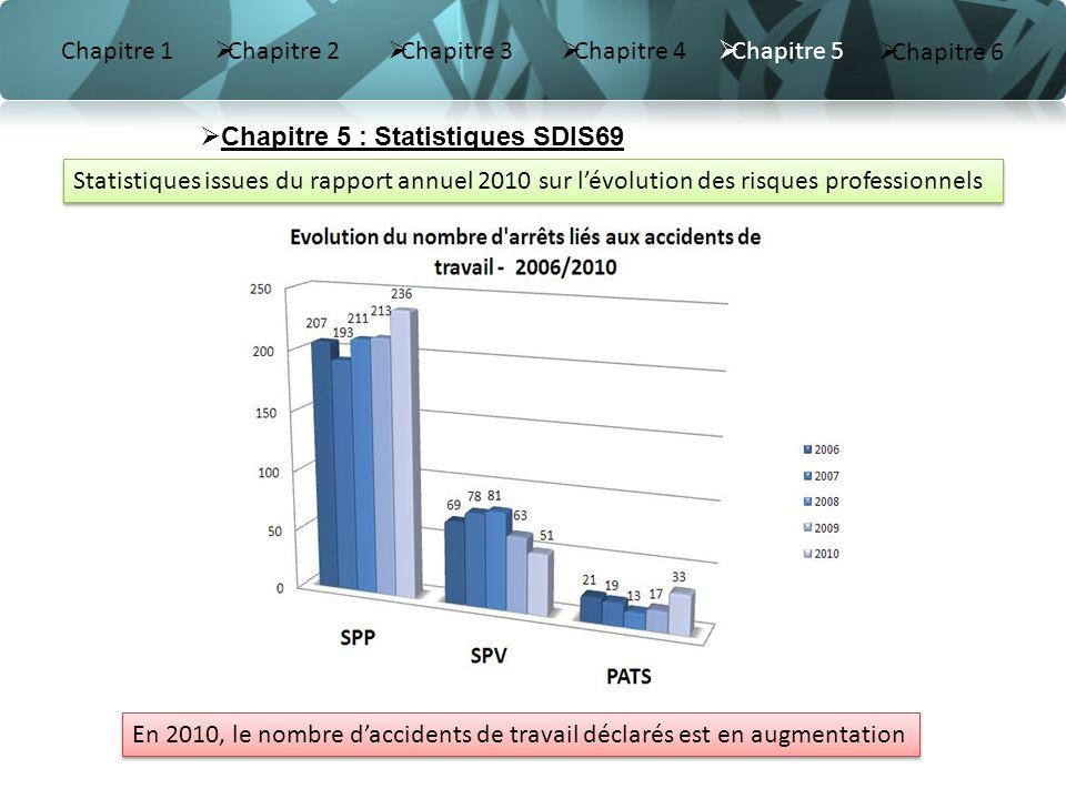 Chapitre 1 Chapitre 2 Chapitre 3 Chapitre 4 Statistiques issues du rapport annuel 2010 sur lévolution des risques professionnels En 2010, le nombre da