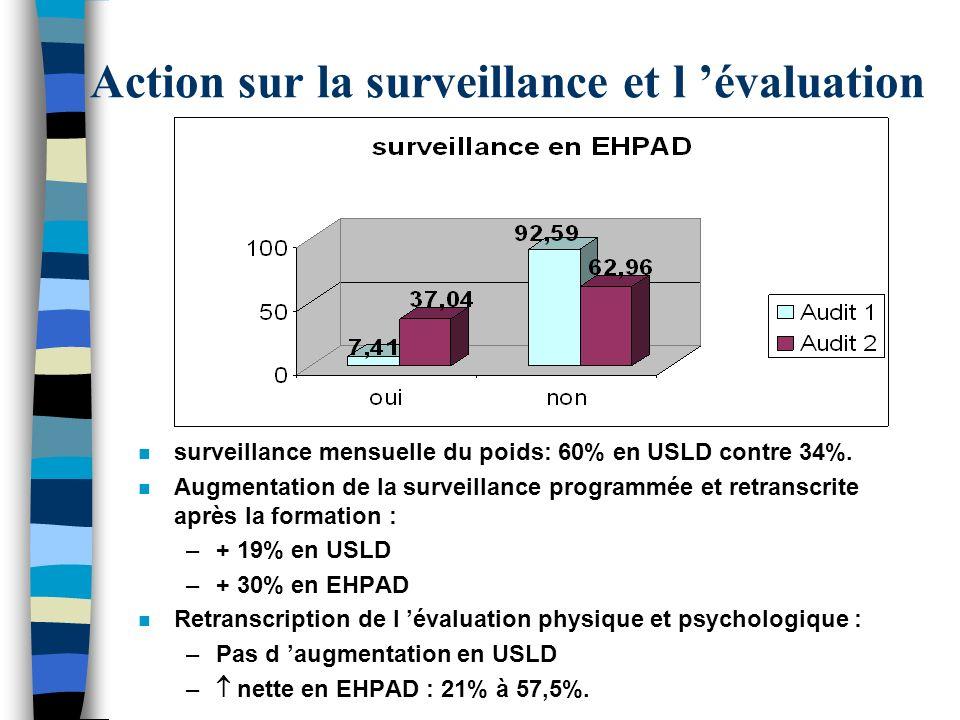 Action sur la surveillance et l évaluation n surveillance mensuelle du poids: 60% en USLD contre 34%. n Augmentation de la surveillance programmée et