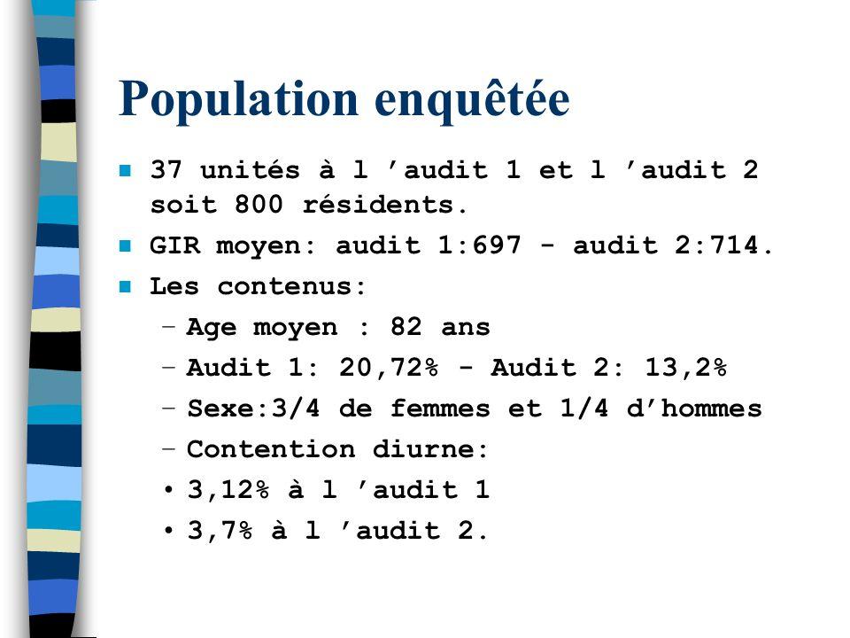 Population enquêtée n 37 unités à l audit 1 et l audit 2 soit 800 résidents. n GIR moyen: audit 1:697 - audit 2:714. n Les contenus: –Age moyen : 82 a