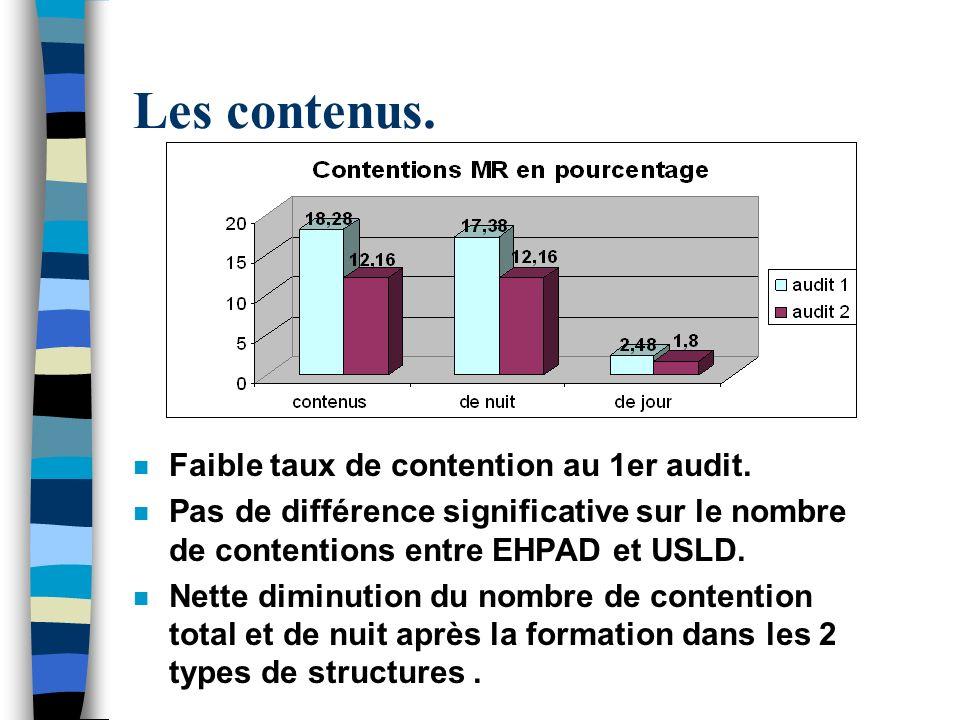 Les contenus. n Faible taux de contention au 1er audit. n Pas de différence significative sur le nombre de contentions entre EHPAD et USLD. n Nette di