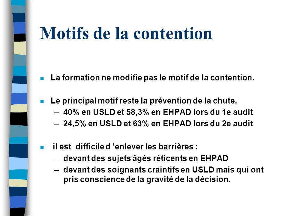 Motifs de la contention n La formation ne modifie pas le motif de la contention. n Le principal motif reste la prévention de la chute. –40% en USLD et