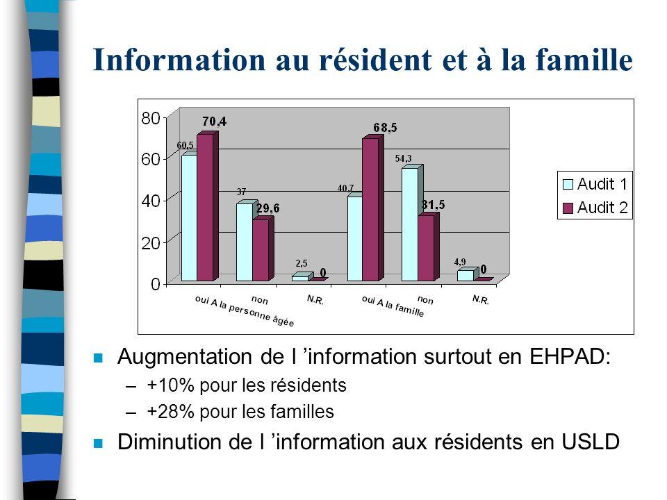 Information au résident et à la famille n Augmentation de l information surtout en EHPAD: –+10% pour les résidents –+28% pour les familles n Diminutio