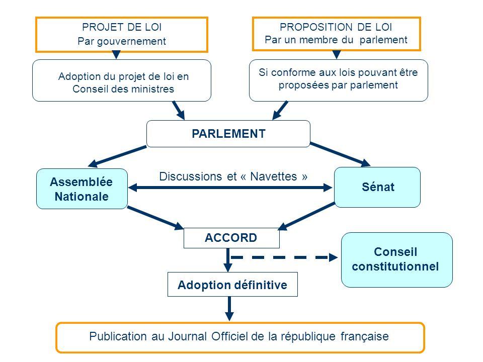 PROJET DE LOI Par gouvernement Adoption du projet de loi en Conseil des ministres PROPOSITION DE LOI Par un membre du parlement Si conforme aux lois p