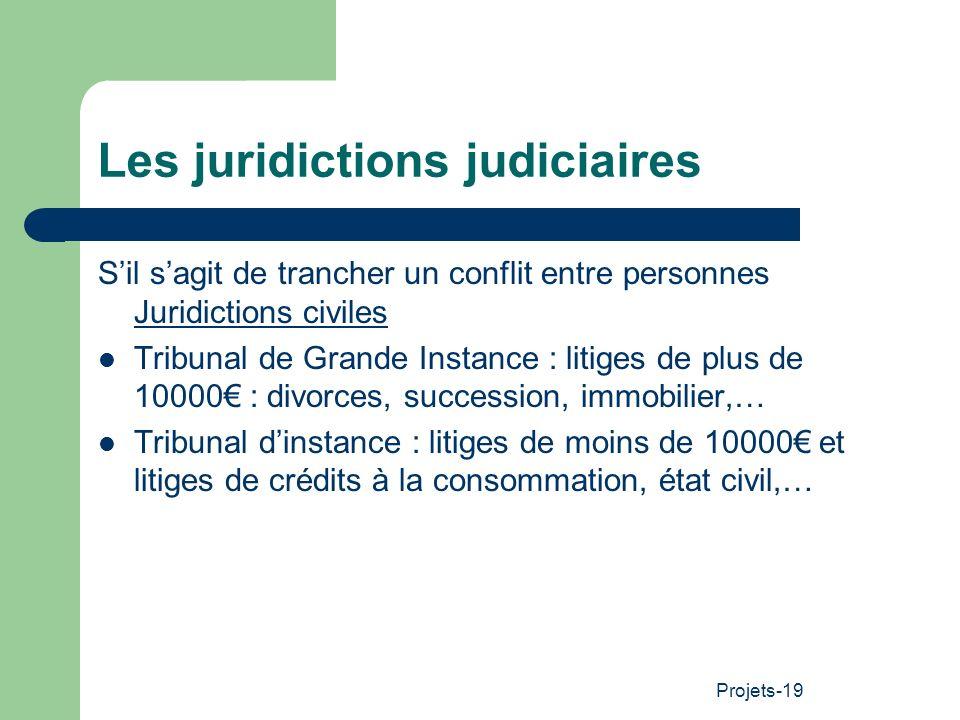 Projets-19 Les juridictions judiciaires Sil sagit de trancher un conflit entre personnes Juridictions civiles Tribunal de Grande Instance : litiges de