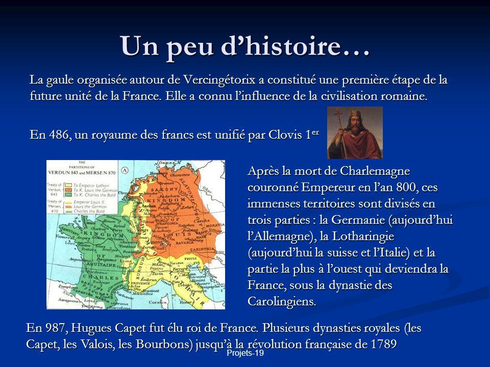 Projets-19 Un peu dhistoire… La France sest construite progressivement autour de lÎle de France rejointe au cours des siècles par des régions : le Dauphiné (15 ème s.), le comté de Provence (1482), la Bretagne (1532), lArtois et le Roussillon (1659), les Flandres (1678), lalsace (1697), la Corse (1758), la Lorraine (1766) et la Savoie (1860).