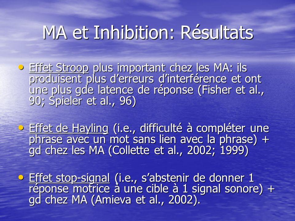 MA et Inhibition: Résultats Effet Stroop plus important chez les MA: ils produisent plus derreurs dinterférence et ont une plus gde latence de réponse