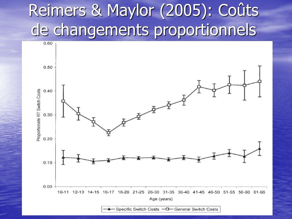 Reimers & Maylor (2005): Coûts de changements proportionnels