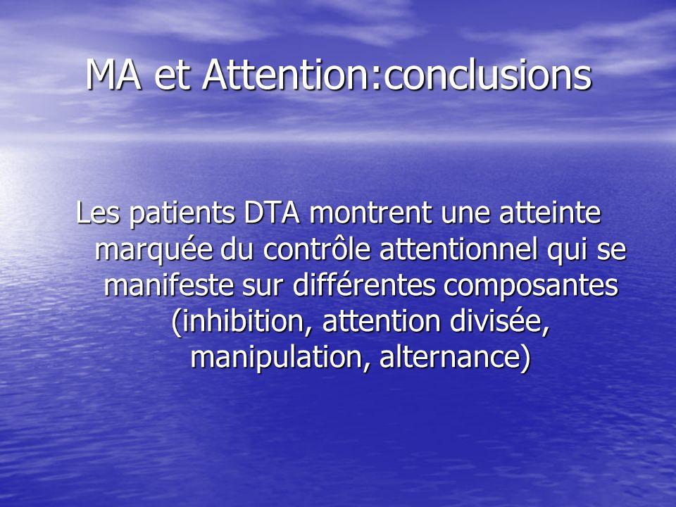 MA et Attention:conclusions Les patients DTA montrent une atteinte marquée du contrôle attentionnel qui se manifeste sur différentes composantes (inhi
