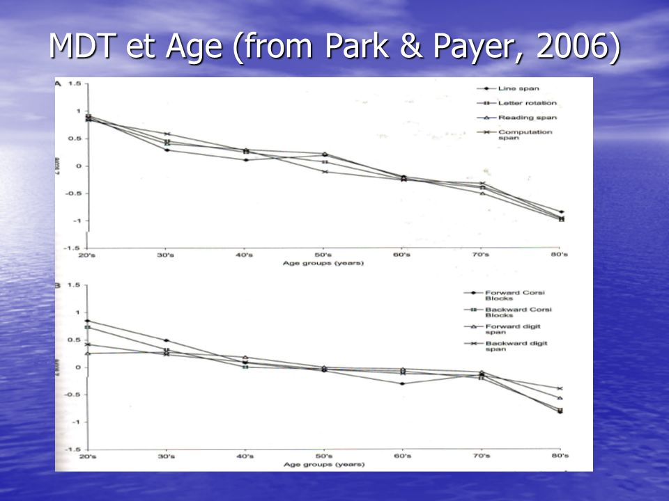 MDT et Age (from Park & Payer, 2006)