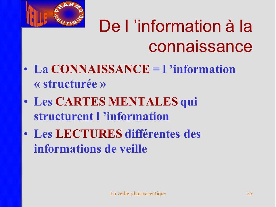La veille pharmaceutique24 III. PARTAGE ET DISTRIBUTION Le Management des connaissances De linformation à la connaissance De la connaissance à l actio