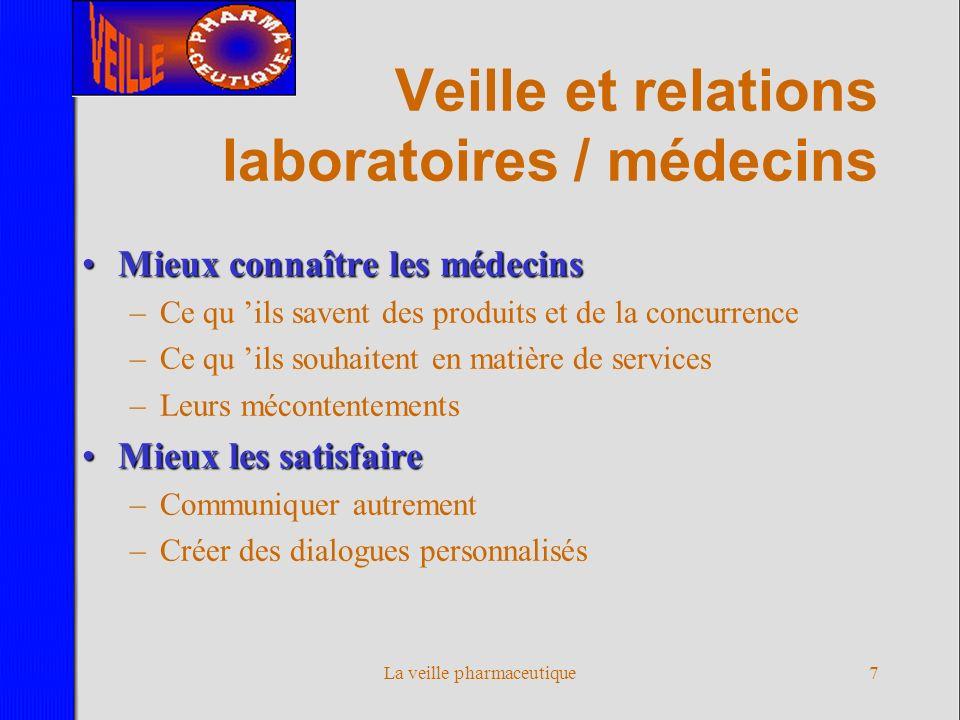 La veille pharmaceutique6 Veille et e-promotion Vers un nouveau mixage des médias Vers une présentation permanente des médicaments Vers une communicat