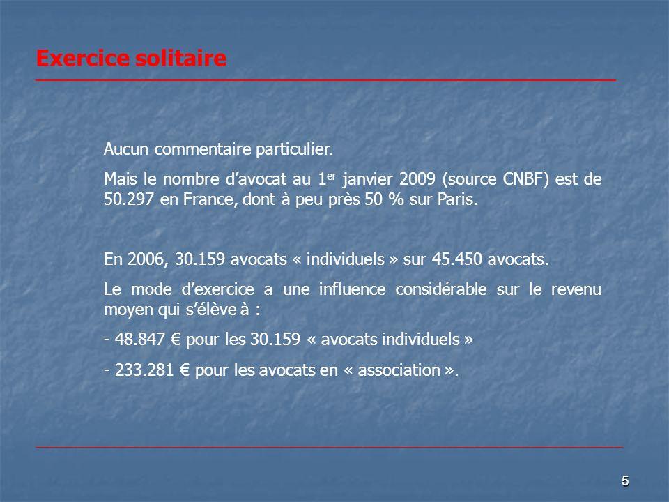 5 Exercice solitaire _________________________________________________ Aucun commentaire particulier. Mais le nombre davocat au 1 er janvier 2009 (sou