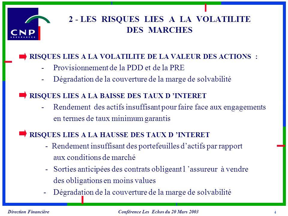 Conférence Les Echos du 20 Mars 2003 Direction Financière 2 - LES RISQUES LIES A LA VOLATILITE DES MARCHES RISQUES LIES A LA VOLATILITE DE LA VALEUR DES ACTIONS : -Provisionnement de la PDD et de la PRE -Dégradation de la couverture de la marge de solvabilité RISQUES LIES A LA BAISSE DES TAUX D INTERET -Rendement des actifs insuffisant pour faire face aux engagements en termes de taux minimum garantis RISQUES LIES A LA HAUSSE DES TAUX D INTERET - Rendement insuffisant des portefeuilles dactifs par rapport aux conditions de marché -Sorties anticipées des contrats obligeant l assureur à vendre des obligations en moins values -Dégradation de la couverture de la marge de solvabilité 4