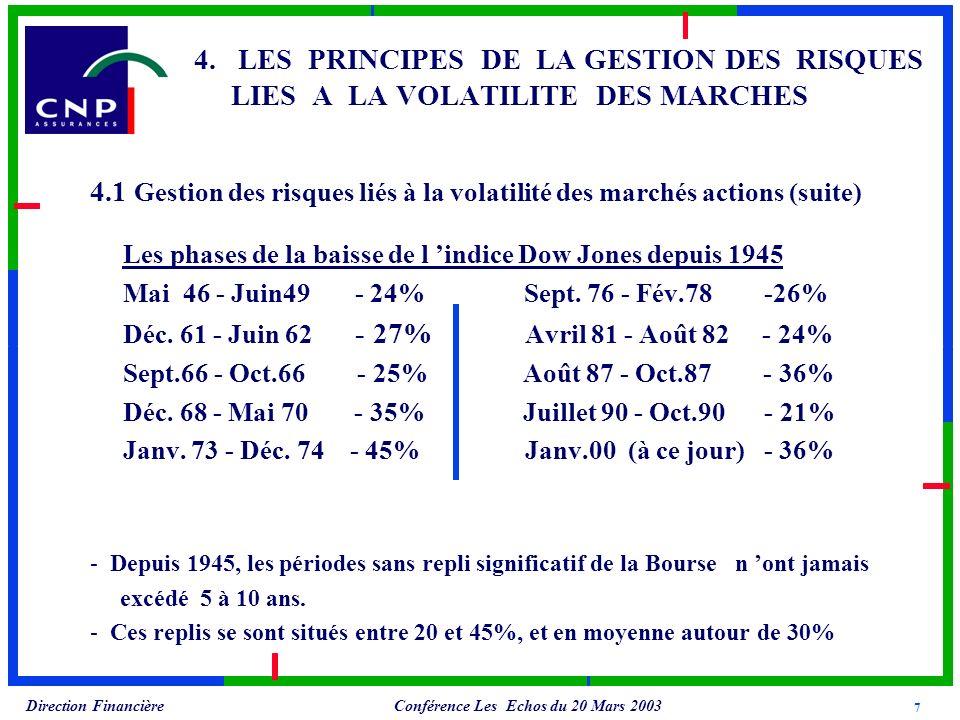 Conférence Les Echos du 20 Mars 2003 Direction Financière 4.1 Gestion des risques liés à la volatilité des marchés actions (suite) Les phases de la baisse de l indice Dow Jones depuis 1945 Mai 46 - Juin49 - 24% Sept.