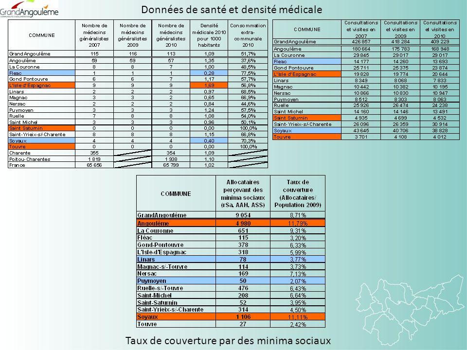 Données de santé et densité médicale Taux de couverture par des minima sociaux