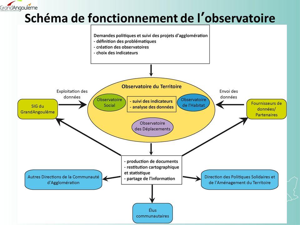 Schéma de fonctionnement de lobservatoire