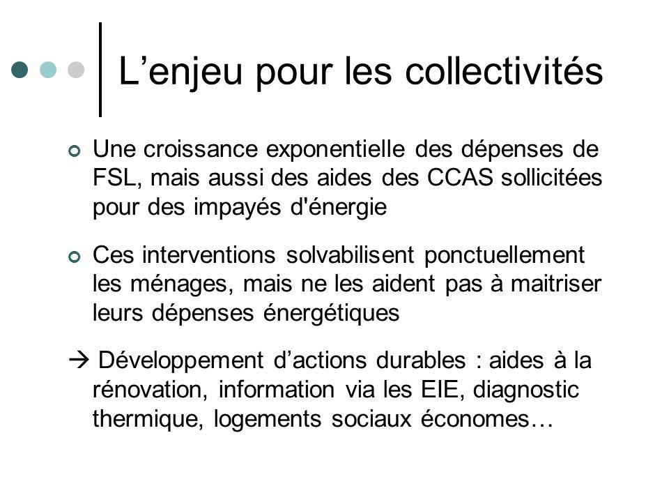 Lenjeu pour les collectivités Une croissance exponentielle des dépenses de FSL, mais aussi des aides des CCAS sollicitées pour des impayés d'énergie C