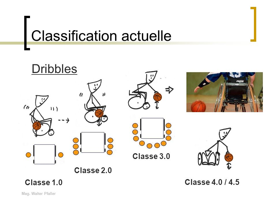 Mag. Walter Pfaller Classification actuelle Dribbles Classe 1.0 Classe 2.0 Classe 3.0 Classe 4.0 / 4.5