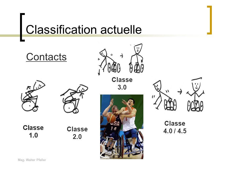 Mag. Walter Pfaller Classification actuelle Classe 3.0 Classe 4.0 / 4.5 Classe 2.0 Classe 1.0 Contacts