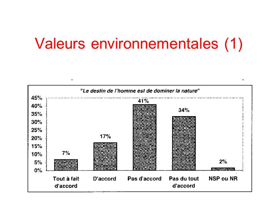 Valeurs environnementales (1)