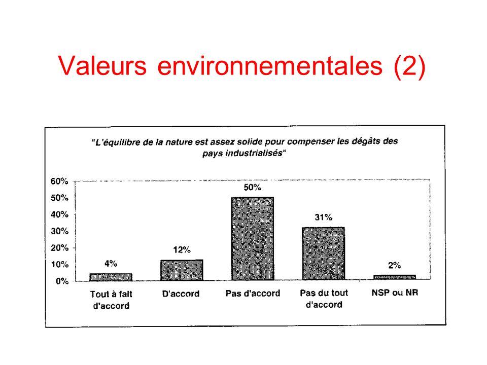 Valeurs environnementales (2)