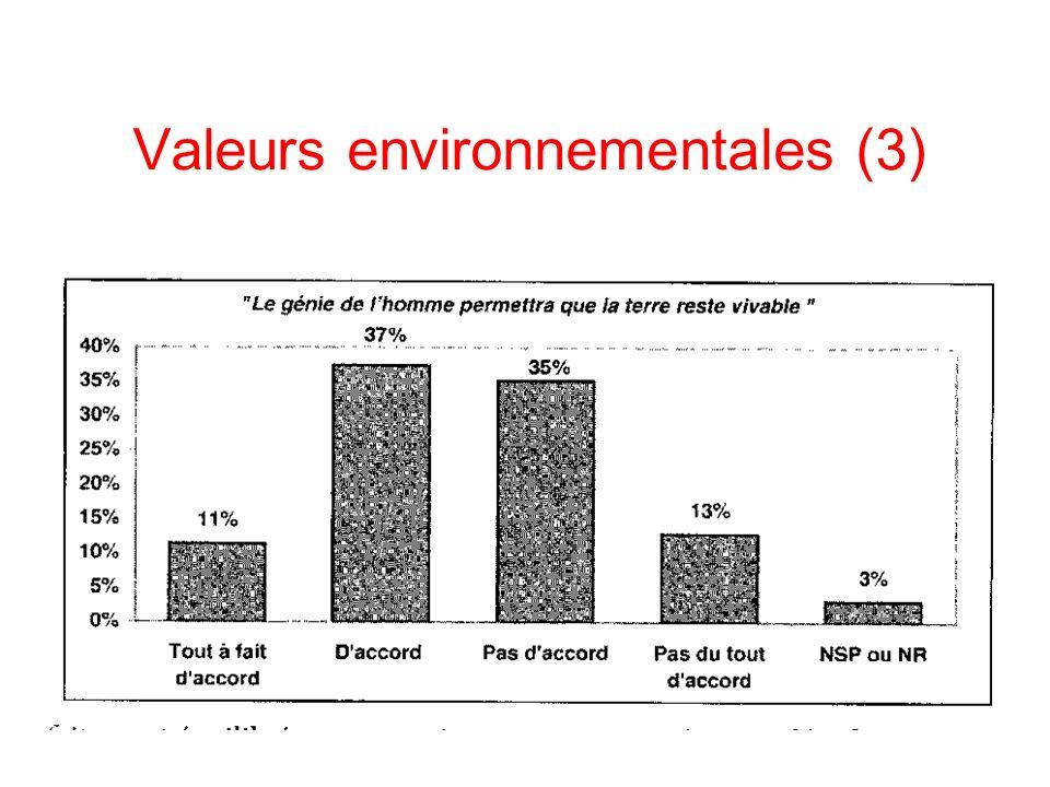 Valeurs environnementales (3)