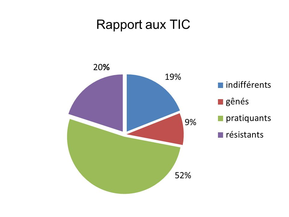 Rapport aux TIC