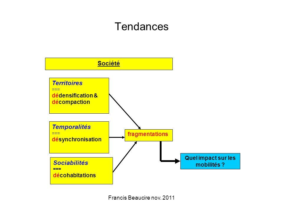 Tendances Territoires === dédensification & décompaction Temporalités === désynchronisation fragmentations Société Quel impact sur les mobilités .