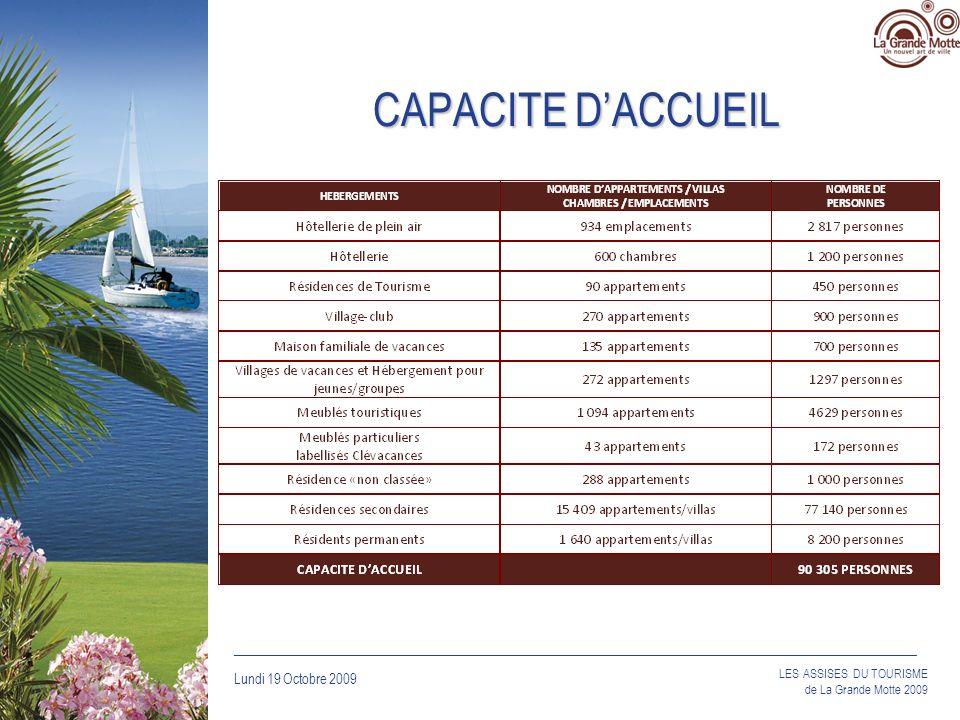 Lundi 19 Octobre 2009 _____________________________________________________________________________ LES ASSISES DU TOURISME de La Grande Motte 2009 EQUIPEMENTS SPORTIFS ET DE LOISIRS - Port de plaisance - Golf de 42 trous - 33 courts de tennis - Centre nautique / école de voile - Centre dentraînement Méditerranée - Institut de thalassothérapie - Casino de jeux - Parc aquatique « Espace Grand Bleu » - Parc des sports - Palais des sports - Parc Accrobranches - Base nautique (quartier du Ponant) : pratique de laviron et du ski nautique - Skate parc - Centre hippique - Boulodrome - Terrain de base-ball - Terrain de basket-ball - Terrain de volley-ball sur les plages (4 terrains en Juillet et Août)