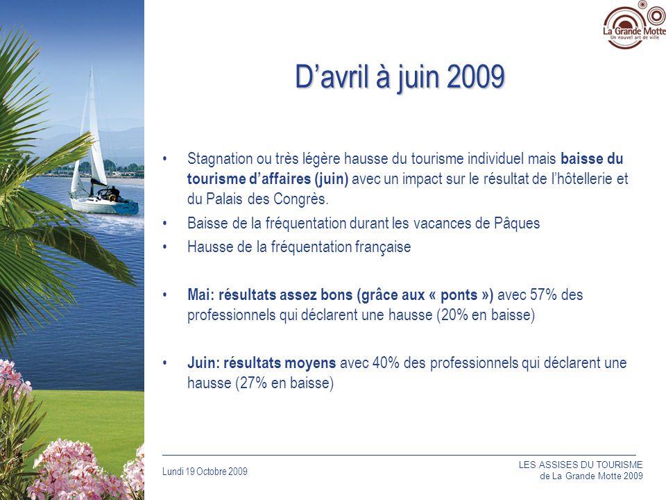Lundi 19 Octobre 2009 _____________________________________________________________________________ Davril à juin 2009 Stagnation ou très légère hausse du tourisme individuel mais baisse du tourisme daffaires (juin) avec un impact sur le résultat de lhôtellerie et du Palais des Congrès.