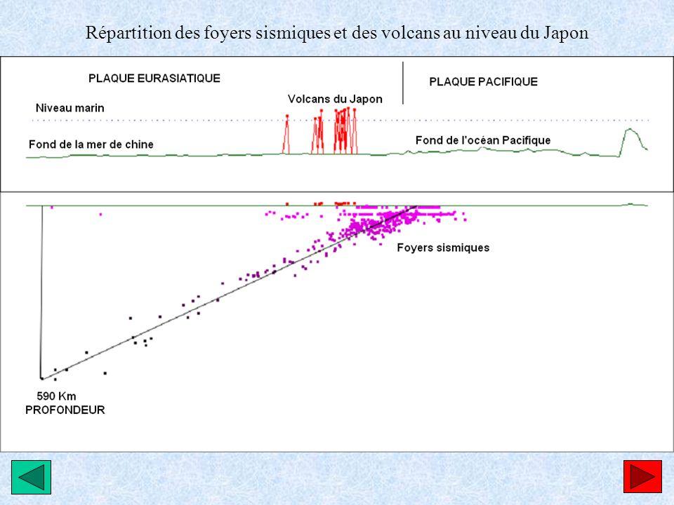 Répartition des foyers sismiques et des volcans au niveau du Japon