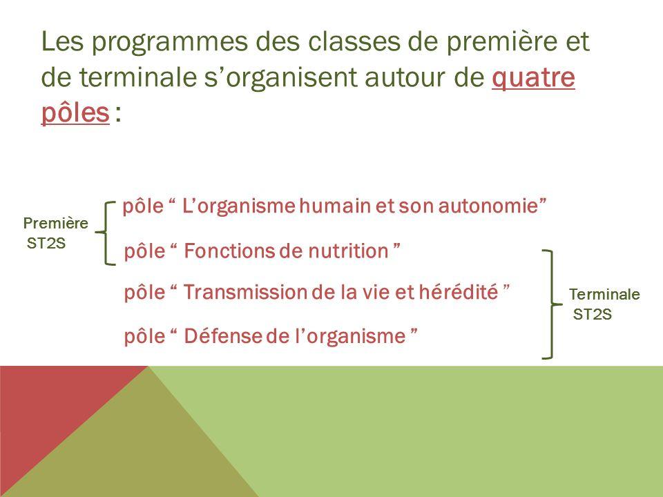 pôle Lorganisme humain et son autonomie pôle Fonctions de nutrition pôle Transmission de la vie et hérédité pôle Défense de lorganisme Première ST2S T
