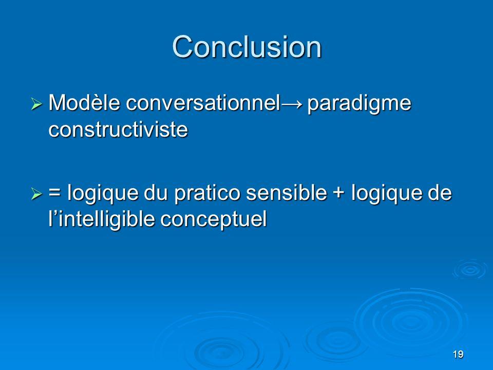 19 Conclusion Modèle conversationnel paradigme constructiviste Modèle conversationnel paradigme constructiviste = logique du pratico sensible + logique de lintelligible conceptuel = logique du pratico sensible + logique de lintelligible conceptuel