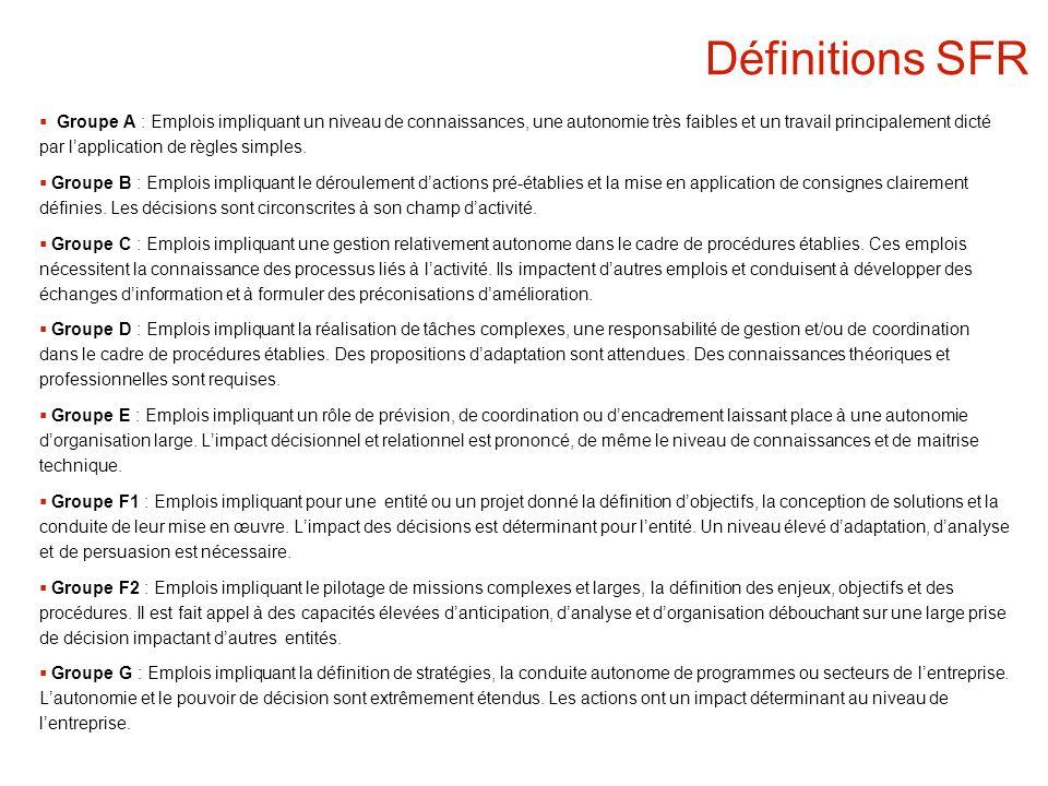 Définitions SFR Groupe A : Emplois impliquant un niveau de connaissances, une autonomie très faibles et un travail principalement dicté par lapplication de règles simples.