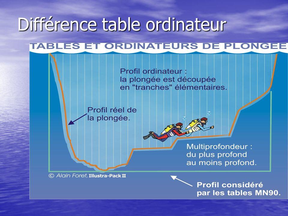 Différence table ordinateur