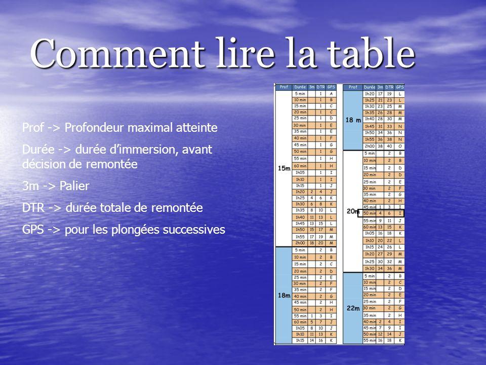 Comment lire la table Prof -> Profondeur maximal atteinte Durée -> durée dimmersion, avant décision de remontée 3m -> Palier DTR -> durée totale de re