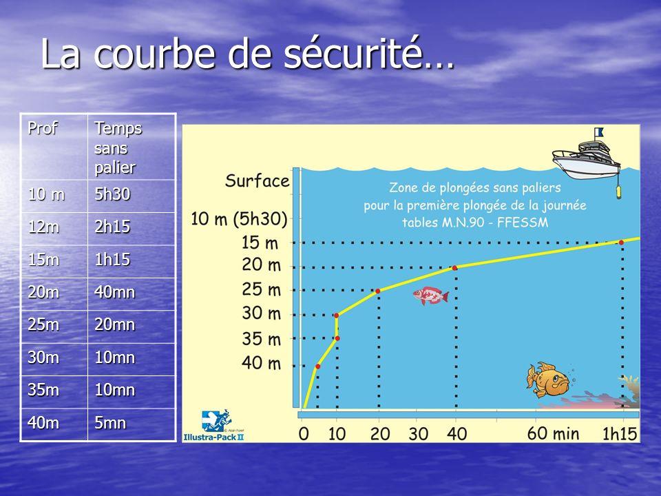 La courbe de sécurité… Prof Temps sans palier 10 m 5h30 12m2h15 15m1h15 20m40mn 25m20mn 30m10mn 35m10mn 40m5mn