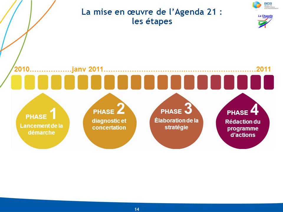 LNI-CMLACO-13-01-2009 PRE-0002-IDU04-2010 La mise en œuvre de lAgenda 21 : les étapes 14 2010………………janv 2011……………………………..…………………………2011 PHASE 1 Lancem