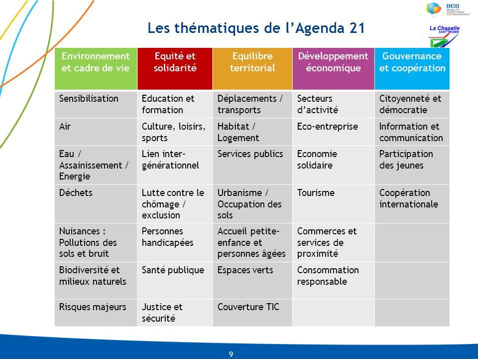 LNI-CMLACO-13-01-2009 PRE-0002-IDU04-2010 Les thématiques de lAgenda 21 9 Environnement et cadre de vie Equité et solidarité Equilibre territorial Dév