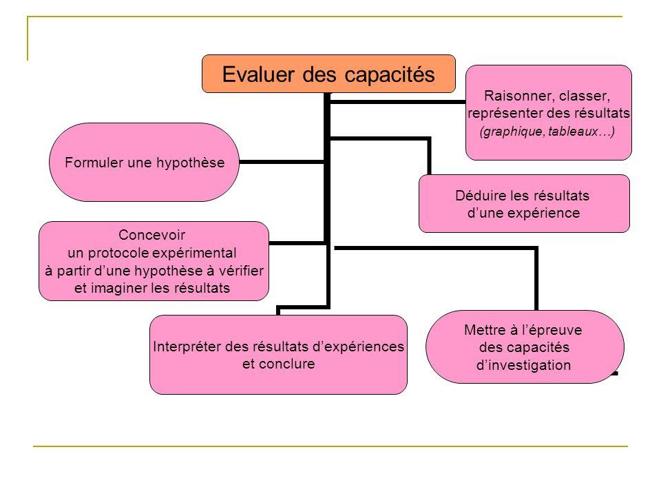 Evaluer des capacités Formuler une hypothèse Concevoir un protocole expérimental à partir dune hypothèse à vérifier et imaginer les résultats Interpréter des résultats dexpériences et conclure Déduire les résultats dune expérience Mettre à lépreuve des capacités dinvestigation Raisonner, classer, représenter des résultats (graphique, tableaux…)