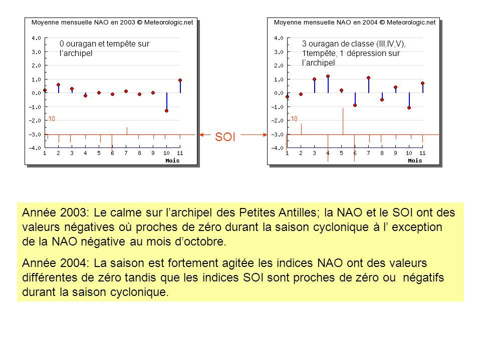 0 ouragan et tempête sur larchipel 3 ouragan de classe (III,IV,V), 1tempête, 1 dépression sur larchipel Année 2003: Le calme sur larchipel des Petites