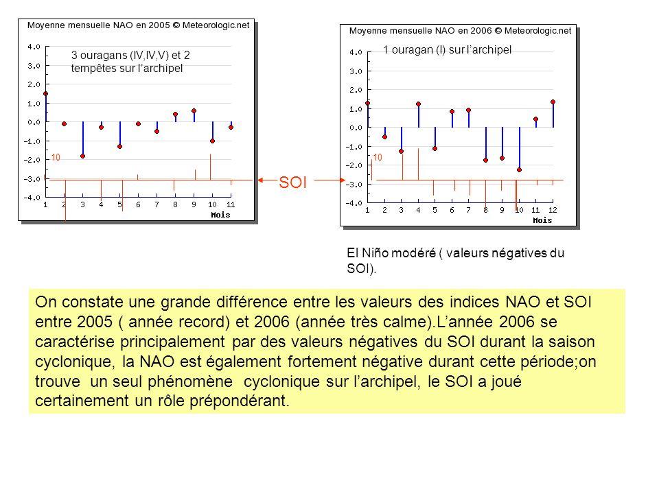 3 ouragans (IV,IV,V) et 2 tempêtes sur larchipel 1 ouragan (I) sur larchipel El Niño modéré ( valeurs négatives du SOI). On constate une grande différ