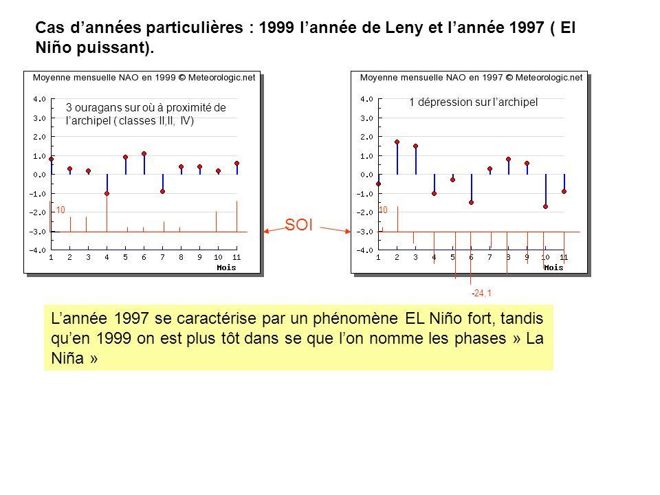 Cas dannées particulières : 1999 lannée de Leny et lannée 1997 ( El Niño puissant). 3 ouragans sur où à proximité de larchipel ( classes II,II, IV) 1